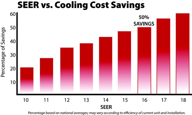 Seer Vs Cooling Cost Saving Chart