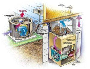 Internal Diagram of Air Conditioner