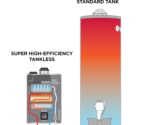 How To Decide Between Tank Less Water Heater VS A Regular Hot Water Heater?