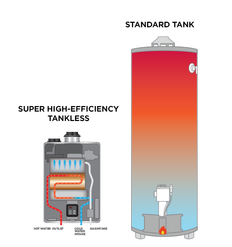 How To Decide Between Tank Less Water Heater VS A Regular Hot Water Heater?